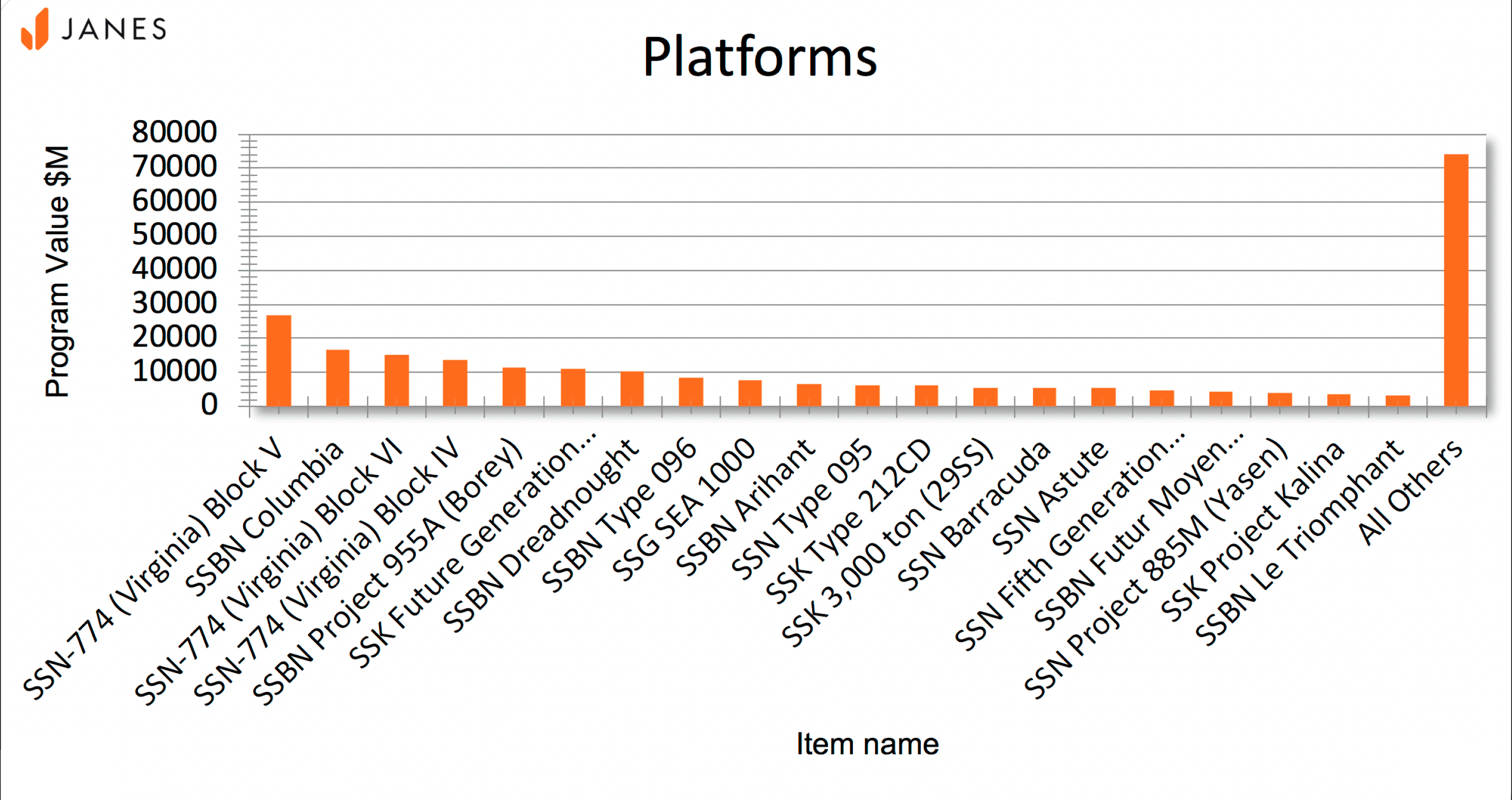Image of programme value by platform military ship