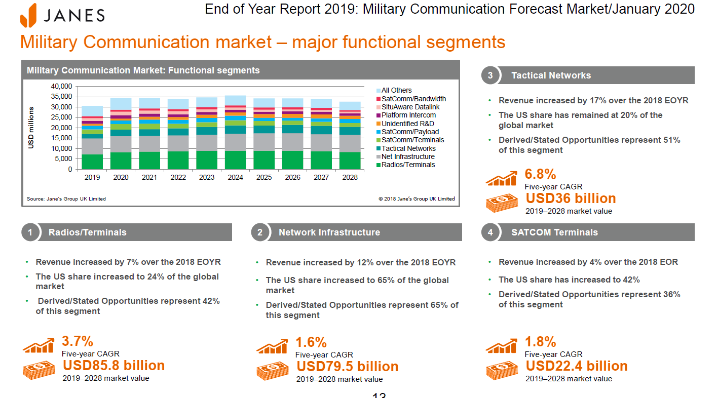 Image of military communications market trends